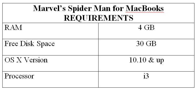 Marvel's Spider Man for MacBooks REQUIREMENTS