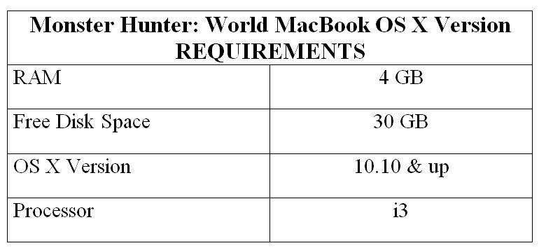 Monster Hunter: World MacBook OS X Version Req