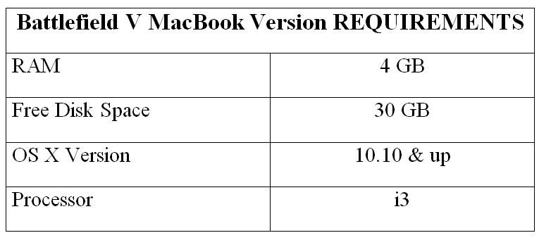 Battlefield V MacBook Version REQUIREMENTS