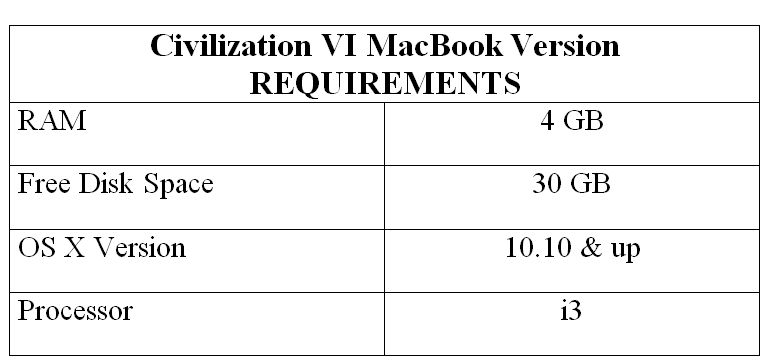 Civilization VI MacBook Version REQUIREMENTS