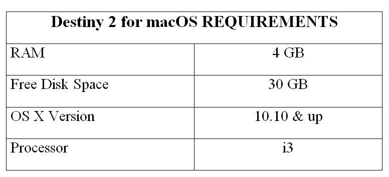 Destiny 2 for macOS REQUIREMENTS