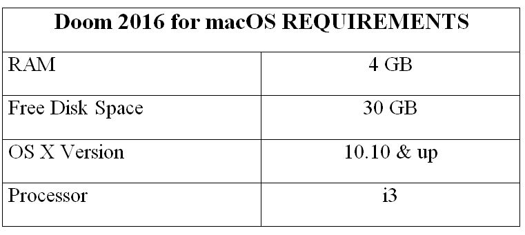 Doom 2016 for macOS REQUIREMENTS