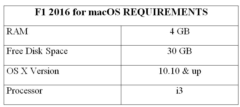 F1 2016 for macOS REQUIREMENTS