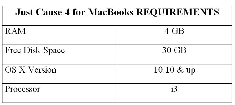 Just Cause 4 for MacBooks REQUIREMENTS