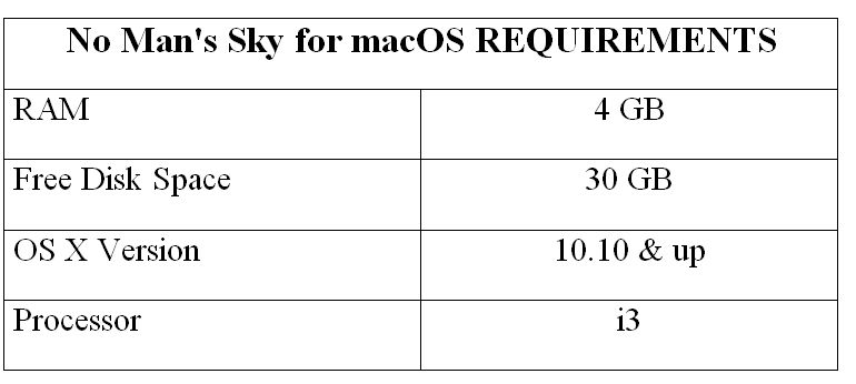 No Man's Sky for macOS REQUIREMENTS