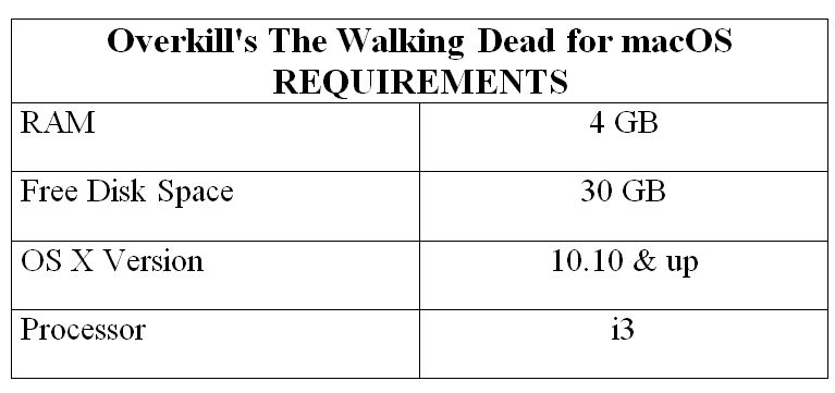 Overkill's The Walking Dead for macOS REQUIREMENTS