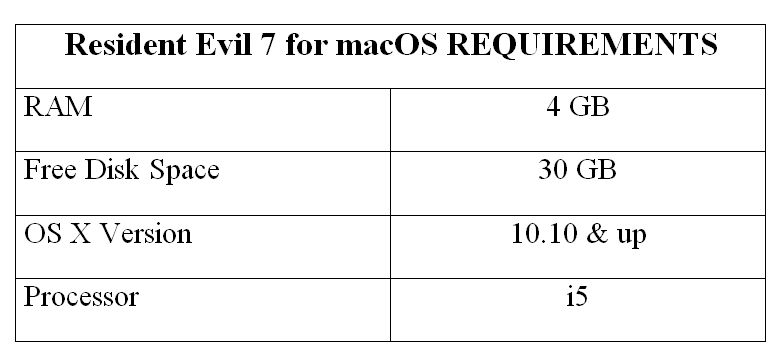 Resident Evil 7 for macOS REQUIREMENTS