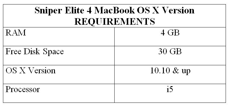 Sniper Elite 4 MacBook OS X Version REQUIREMENTS