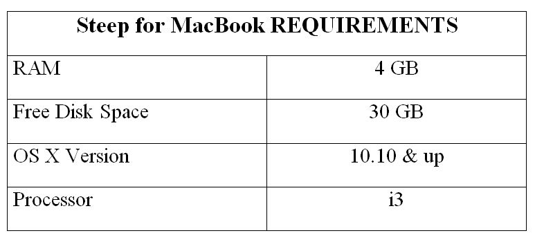 Steep for MacBook REQUIREMENTS