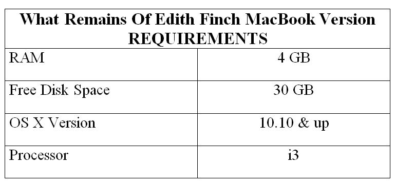 What Remains Of Edith Finch MacBook Version REQUIREMENTS