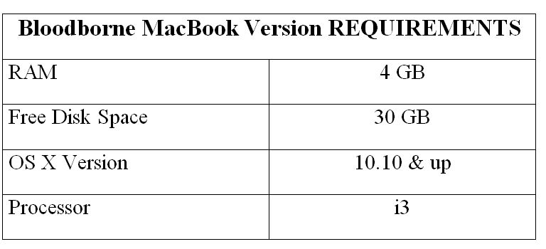Bloodborne MacBook Version REQUIREMENTS