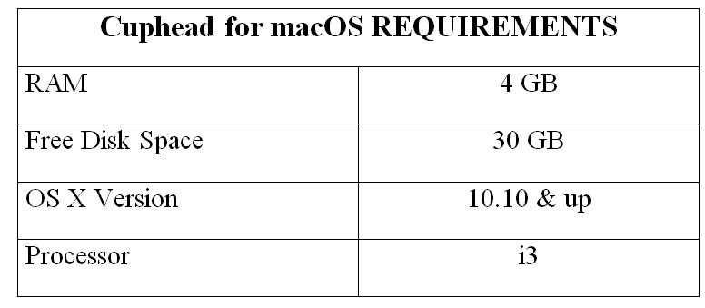 Cuphead for macOS REQUIREMENTS