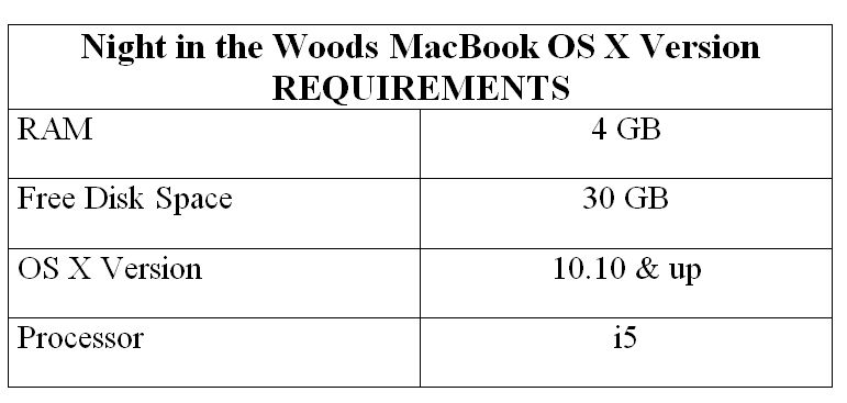 Night in the Woods MacBook OS X Version REQUIREMENTS