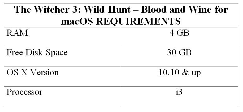 The Witcher 3: Wild Hunt – Blood and Wine for macOS REQUIREMENTS
