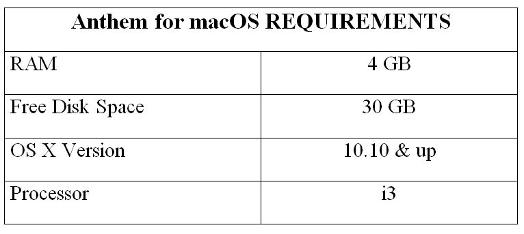 Anthem for macOS REQUIREMENTS