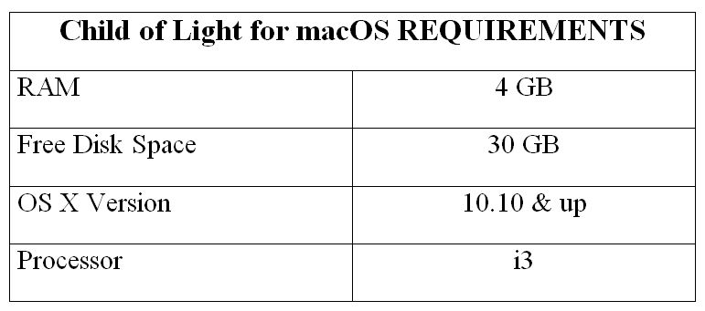 Child of Light for macOS REQUIREMENTS