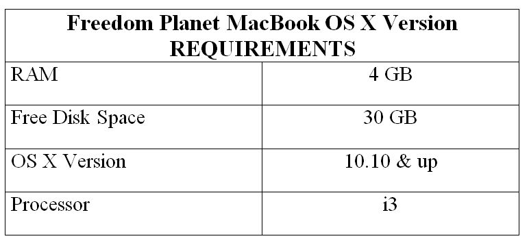 Freedom Planet MacBook OS X Version REQUIREMENTS