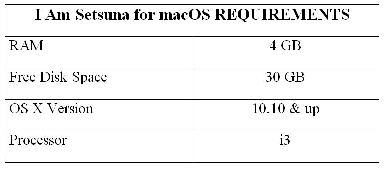I Am Setsuna for macOS REQUIREMENTS
