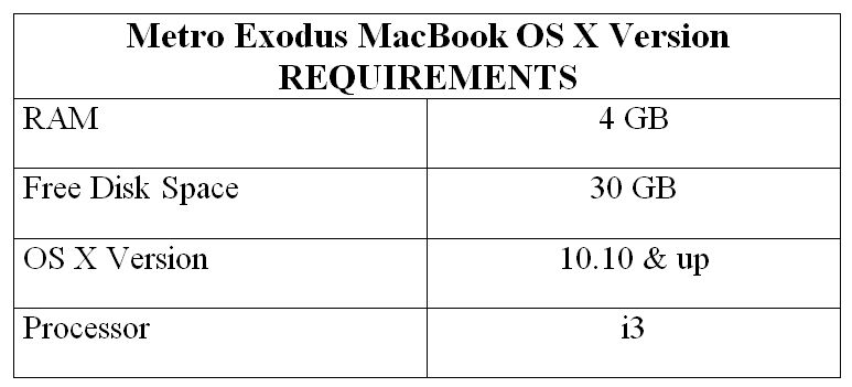 Metro Exodus MacBook OS X Version REQUIREMENTS