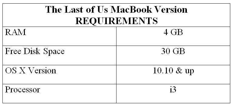 The Last of Us MacBook Version REQUIREMENTS