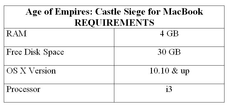 Age of Empires: Castle Siege for MacBook REQUIREMENTS