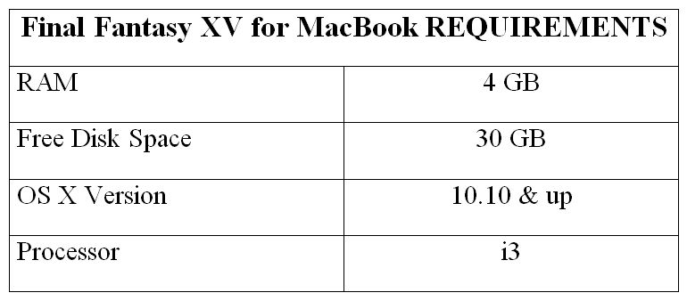 Final Fantasy XV for MacBook REQUIREMENTS