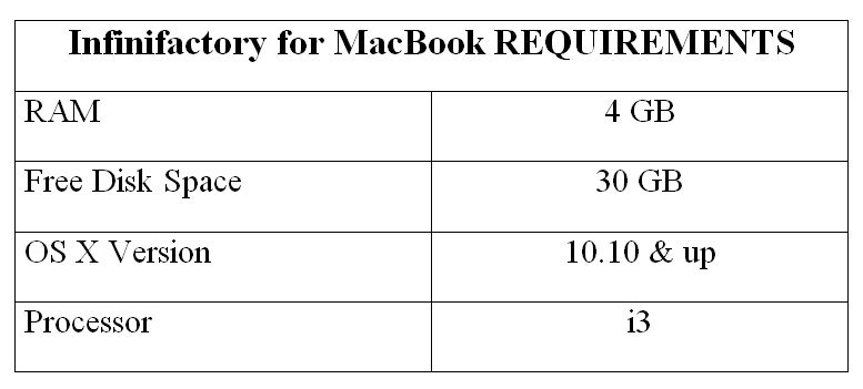 Infinifactory for MacBook REQUIREMENTS