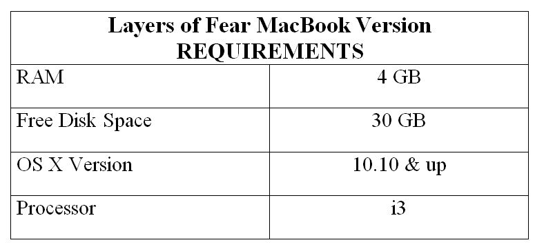Layers of Fear MacBook Version REQUIREMENTS
