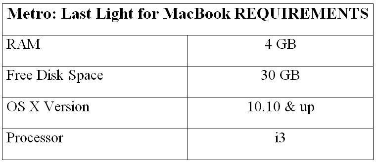 Metro: Last Light for MacBook REQUIREMENTS