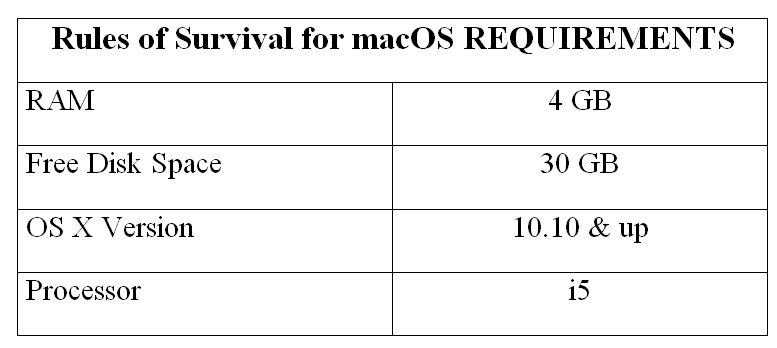 Rules of Survival for macOS REQUIREMENTS