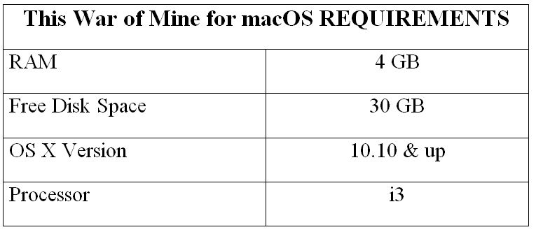 This War of Mine for macOS REQUIREMENTS