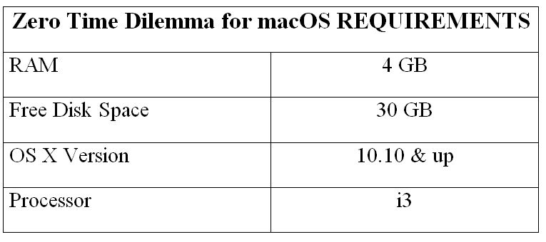 Zero Time Dilemma for macOS REQUIREMENTS