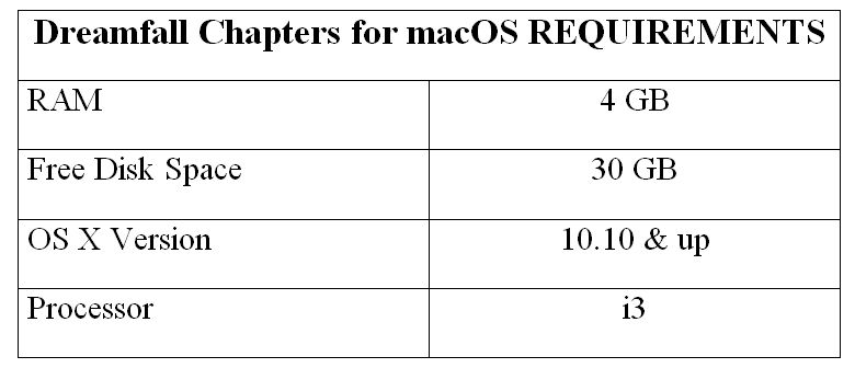 Dreamfall Chapters for macOS REQUIREMENTS