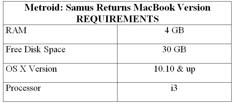 Metroid: Samus Returns MacBook Version REQUIREMENTS
