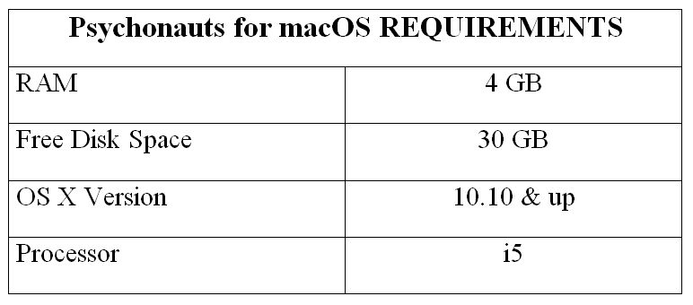 Psychonauts for macOS REQUIREMENTS
