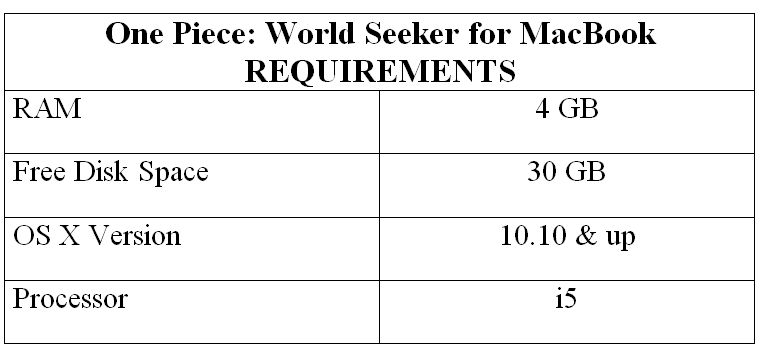 One Piece: World Seeker for MacBook REQUIREMENTS