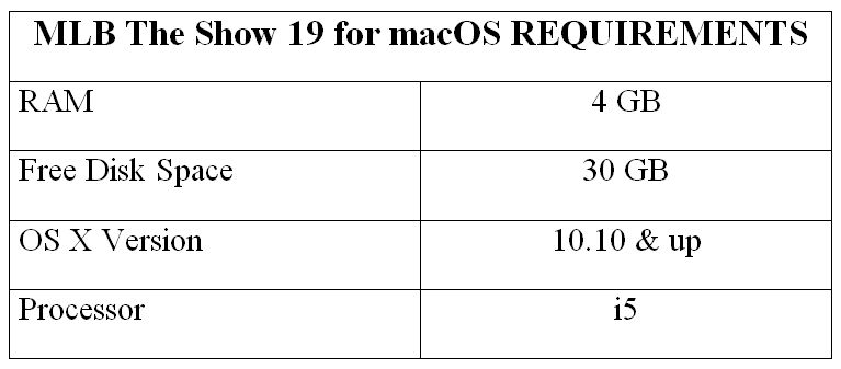 MLB The Show 19 for macOS REQUIREMENTS