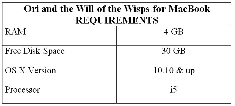 Ori and the Will of the Wisps for MacBook REQUIREMENTS