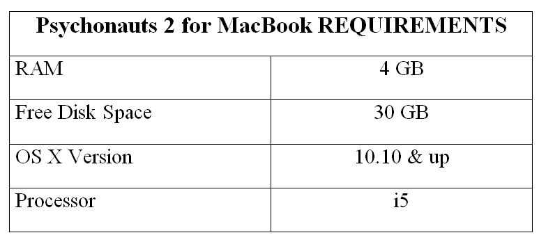 Psychonauts 2 for MacBook REQUIREMENTS