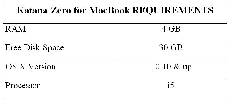 Katana Zero for MacBook REQUIREMENTS