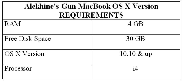 Alekhine's Gun MacBook OS X Version REQUIREMENTS