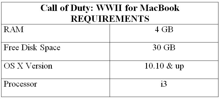 Call of Duty: WWII for MacBook REQUIREMENTS