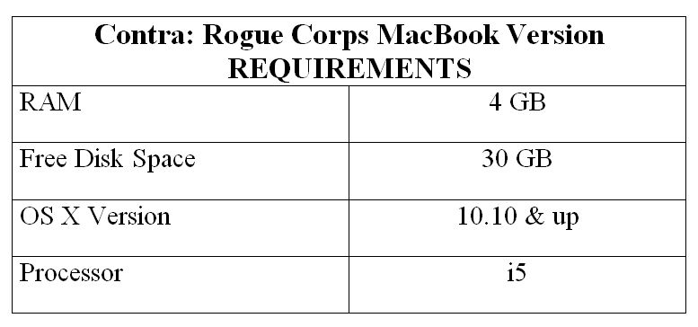 Contra: Rogue Corps MacBook Version REQUIREMENTS