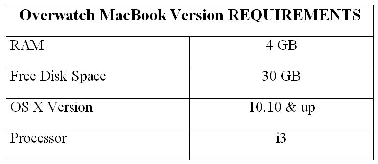 Overwatch MacBook Version REQUIREMENTS