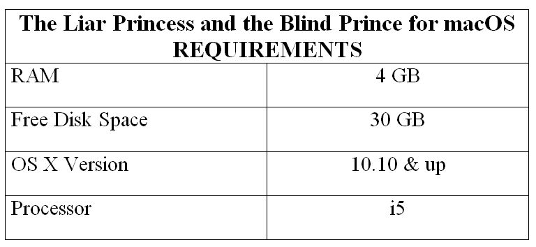 The Liar Princess and the Blind Prince for macOS REQUIREMENTS