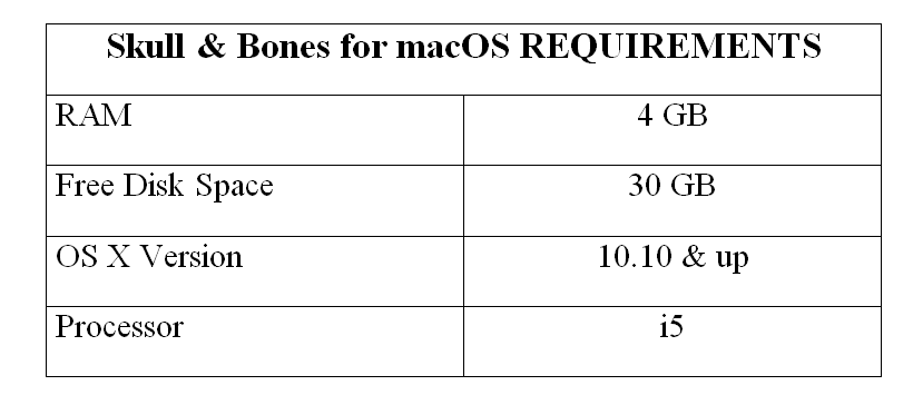 Skull & Bones for macOS REQUIREMENTS
