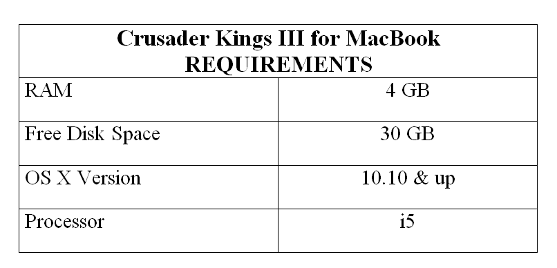 Crusader Kings III for MacBook REQUIREMENTS