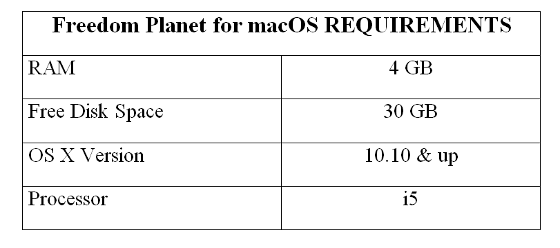 Freedom Planet for macOS REQUIREMENTS