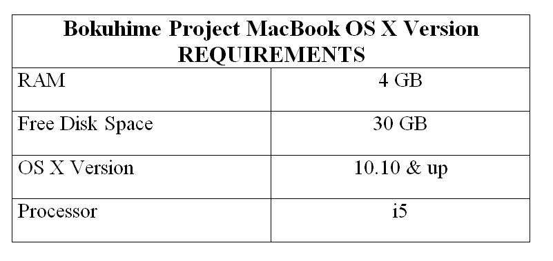 Bokuhime Project MacBook OS X Version REQUIREMENTS