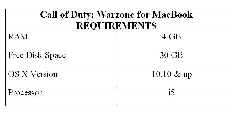 Call of Duty: Warzone for MacBook REQUIREMENTS